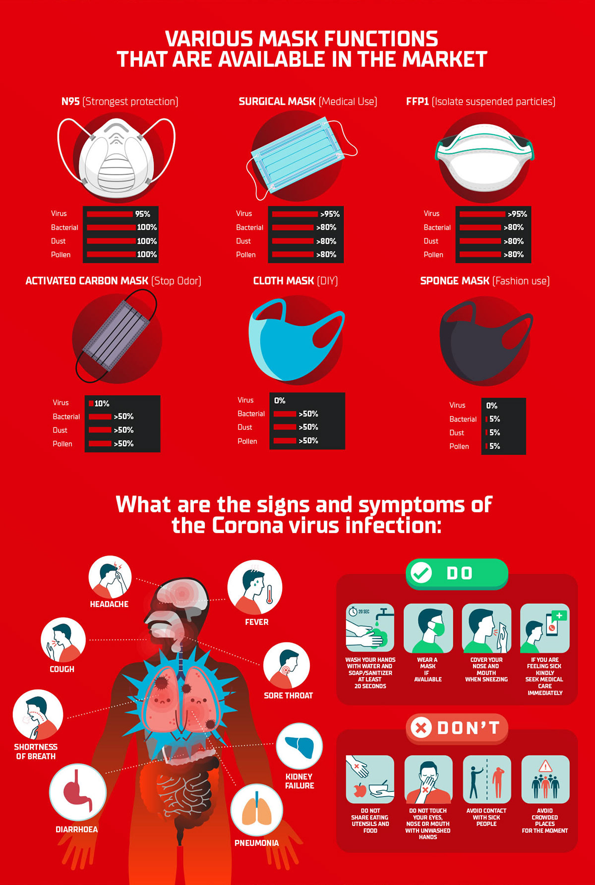 COVID-19 Masks, Signs & Symptoms Infographic