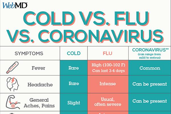 Cold vs. Flu vs. Coronavirus